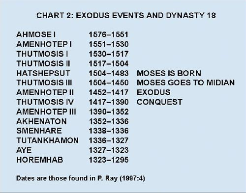 chart2 exodus events and dynasty 18